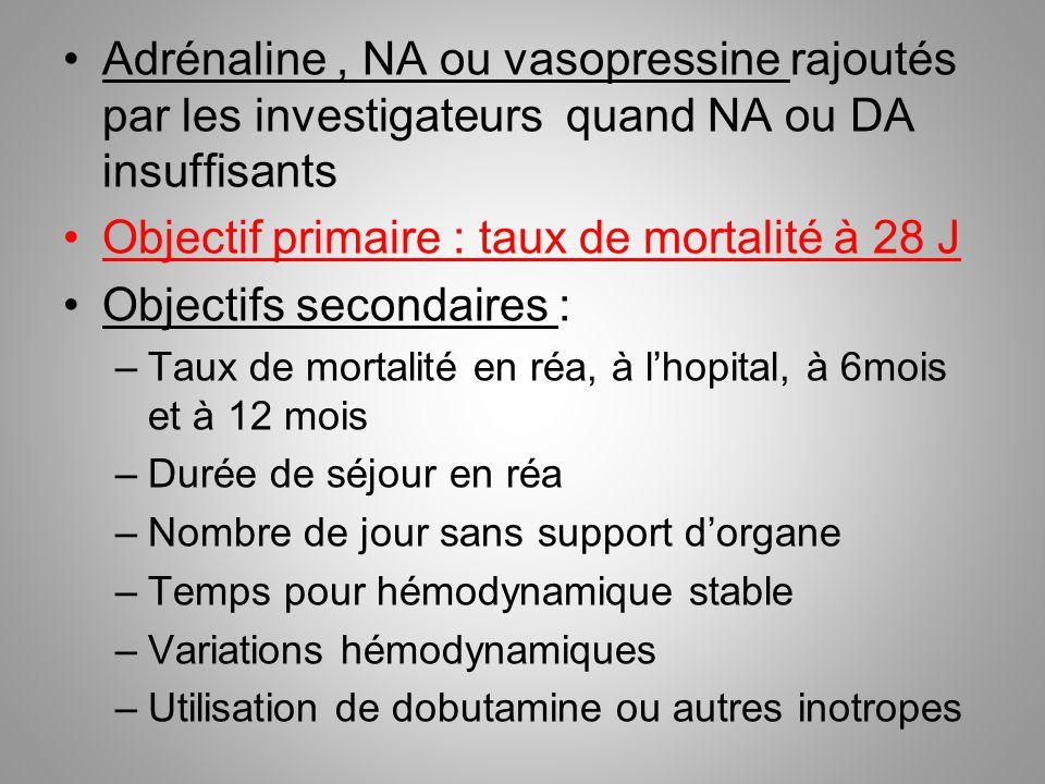 Adrénaline, NA ou vasopressine rajoutés par les investigateurs quand NA ou DA insuffisants Objectif primaire : taux de mortalité à 28 J Objectifs seco
