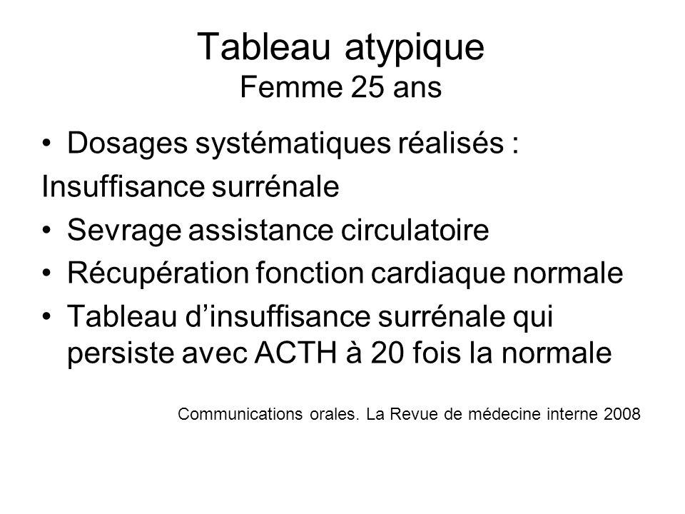 Tableau atypique Femme 25 ans Dosages systématiques réalisés : Insuffisance surrénale Sevrage assistance circulatoire Récupération fonction cardiaque