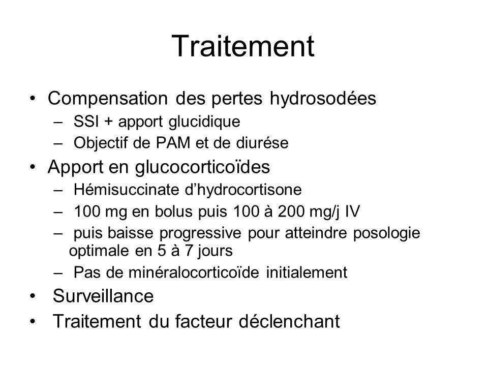 Traitement Compensation des pertes hydrosodées – SSI + apport glucidique – Objectif de PAM et de diurése Apport en glucocorticoïdes – Hémisuccinate dh