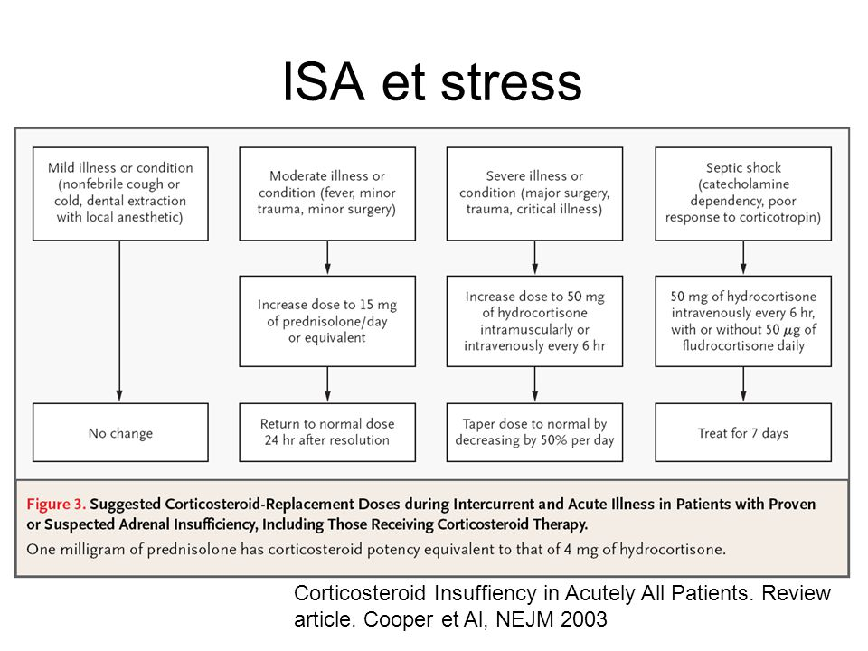 ISA et stress Corticosteroid Insuffiency in Acutely All Patients. Review article. Cooper et Al, NEJM 2003