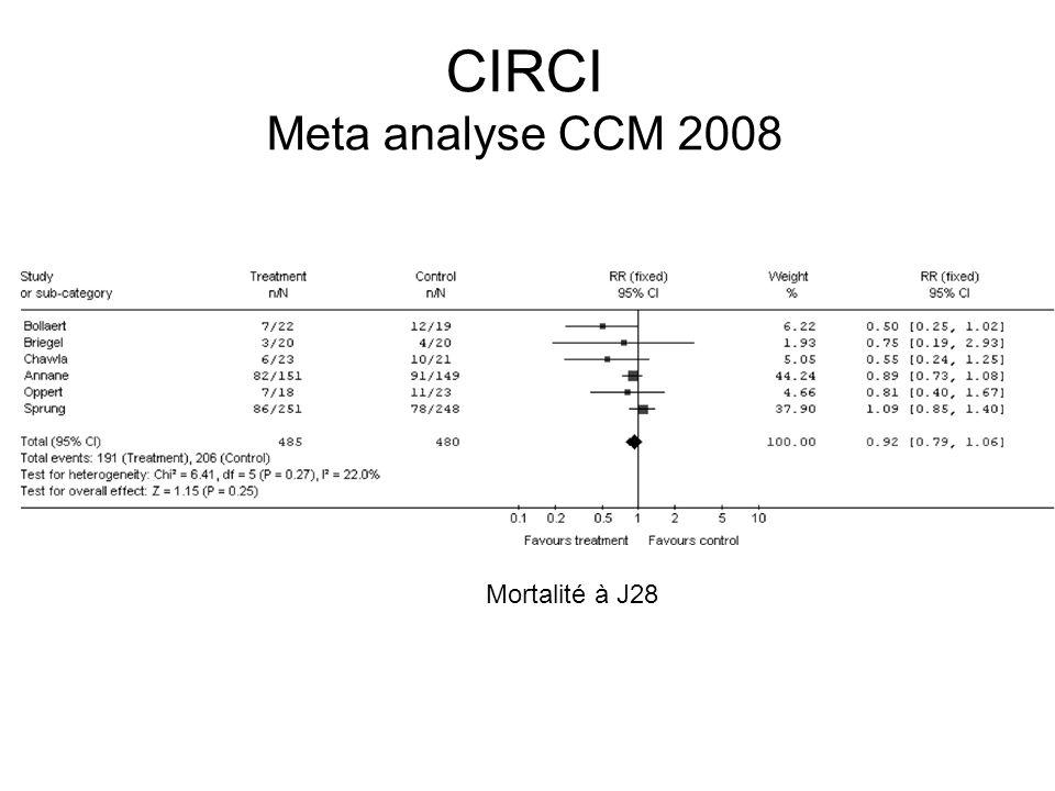 CIRCI Meta analyse CCM 2008 Mortalité à J28