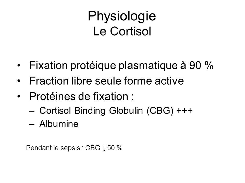 Physiologie Le Cortisol Fixation protéique plasmatique à 90 % Fraction libre seule forme active Protéines de fixation : – Cortisol Binding Globulin (C