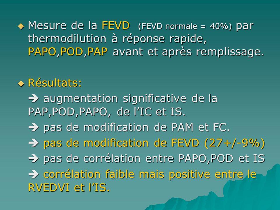 Mesure de la FEVD (FEVD normale = 40%) par thermodilution à réponse rapide, PAPO,POD,PAP avant et après remplissage.