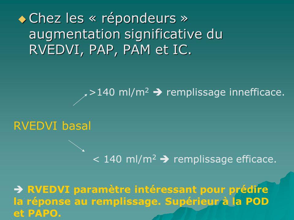 Chez les « répondeurs » augmentation significative du RVEDVI, PAP, PAM et IC.