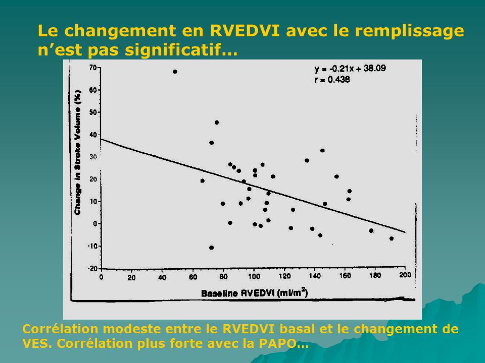 Corrélation modeste entre le RVEDVI basal et le changement de VES.