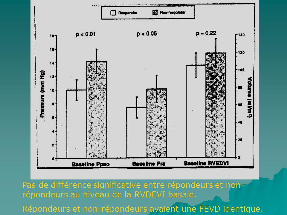 Pas de différence significative entre répondeurs et non- répondeurs au niveau de la RVDEVI basale.