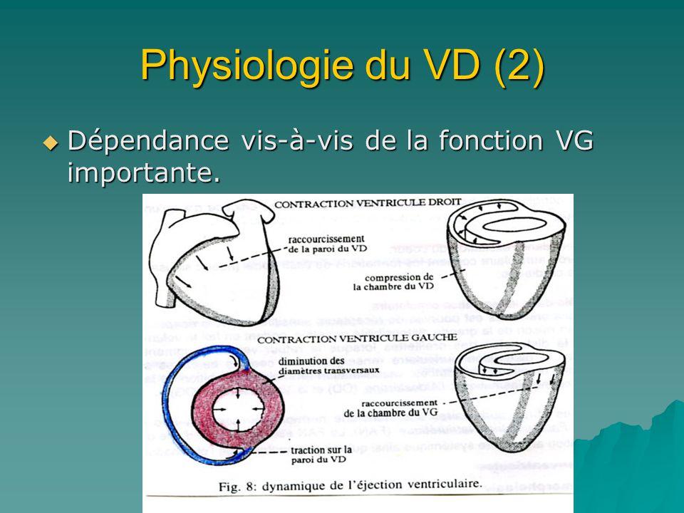 Physiologie du VD (2) Dépendance vis-à-vis de la fonction VG importante.