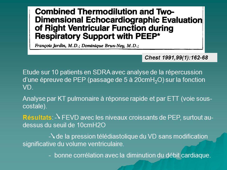 Chest 1991,99(1):162-68 Etude sur 10 patients en SDRA avec analyse de la répercussion dune épreuve de PEP (passage de 5 à 20cmH 2 O) sur la fonction VD.