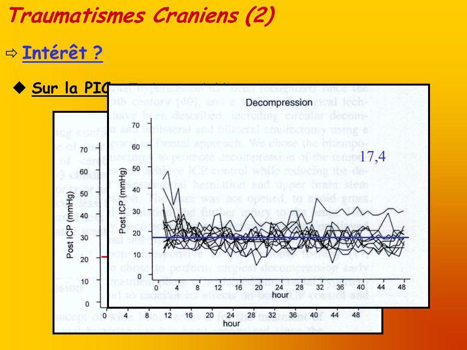Traumatismes Craniens (3) Sur le pronostic (GOS) : Nombreux cas rapportés avec un bon pronostic (GOS 4-5) J Albanèse ; Critical Care Medecine 2003 40 patients, sur 5 ans E Munch ; Neurosurgery 2000 : 45 patients, rétrospectif