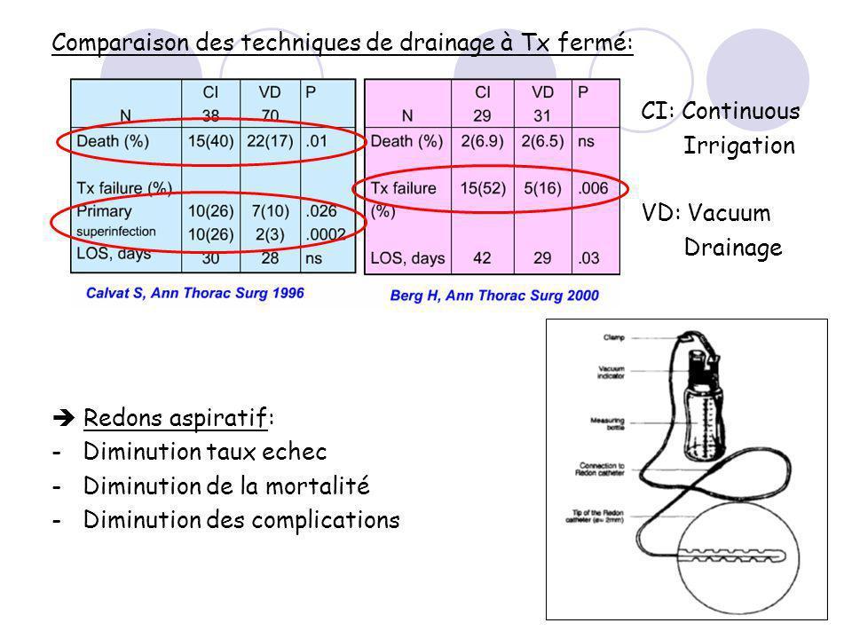 Comparaison des techniques de drainage à Tx fermé: CI: Continuous Irrigation VD: Vacuum Drainage Redons aspiratif: - Diminution taux echec - Diminution de la mortalité - Diminution des complications