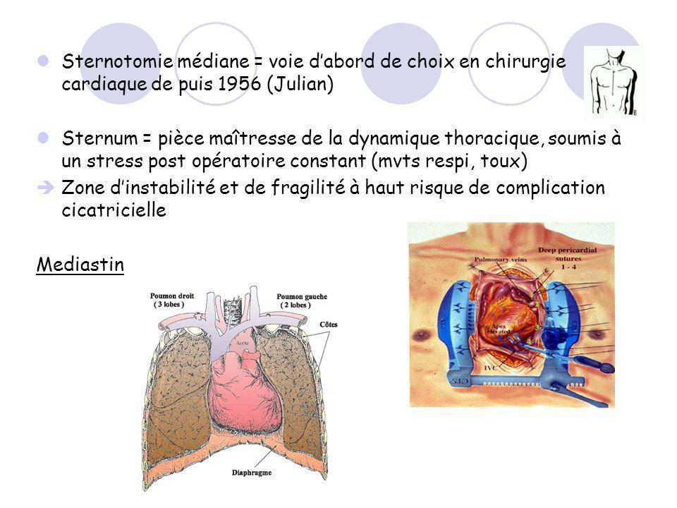 Sternotomie médiane = voie dabord de choix en chirurgie cardiaque de puis 1956 (Julian) Sternum = pièce maîtresse de la dynamique thoracique, soumis à un stress post opératoire constant (mvts respi, toux) Zone dinstabilité et de fragilité à haut risque de complication cicatricielle Mediastin