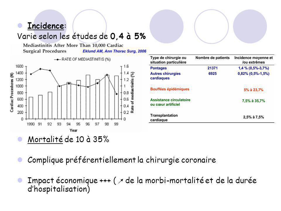 Incidence: Varie selon les études de 0,4 à 5% Mortalité de 10 à 35% Complique préférentiellement la chirurgie coronaire Impact économique +++ ( de la morbi-mortalité et de la durée dhospitalisation)