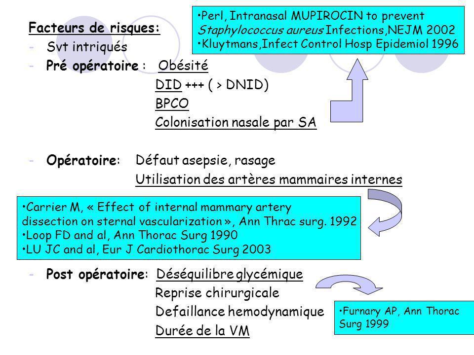 Facteurs de risques: -Svt intriqués -Pré opératoire : Obésité DID +++ ( > DNID) BPCO Colonisation nasale par SA -Opératoire: Défaut asepsie, rasage Utilisation des artères mammaires internes -Post opératoire: Déséquilibre glycémique Reprise chirurgicale Defaillance hemodynamique Durée de la VM Perl, Intranasal MUPIROCIN to prevent Staphylococcus aureus Infections,NEJM 2002 Kluytmans,Infect Control Hosp Epidemiol 1996 Carrier M, « Effect of internal mammary artery dissection on sternal vascularization », Ann Thrac surg.