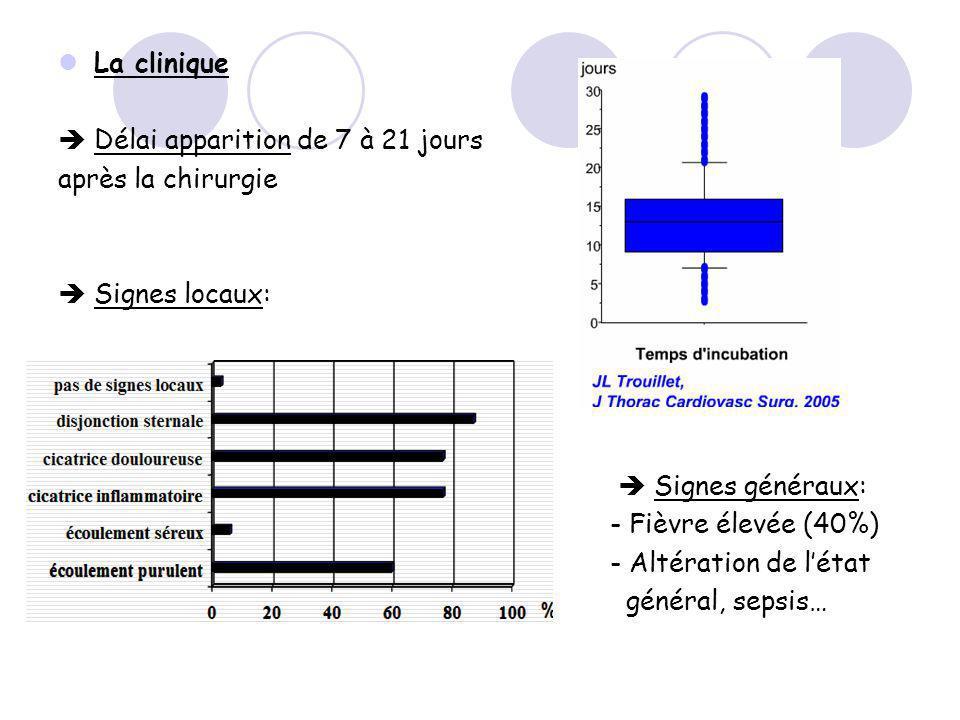 La clinique Délai apparition de 7 à 21 jours après la chirurgie Signes locaux: Signes généraux: - Fièvre élevée (40%) - Altération de létat général, s