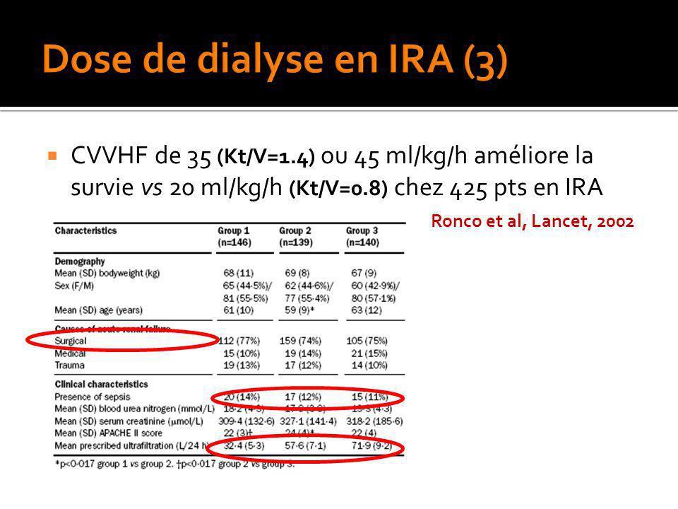CVVHF de 35 (Kt/V=1.4) ou 45 ml/kg/h améliore la survie vs 20 ml/kg/h (Kt/V=0.8) chez 425 pts en IRA Ronco et al, Lancet, 2002