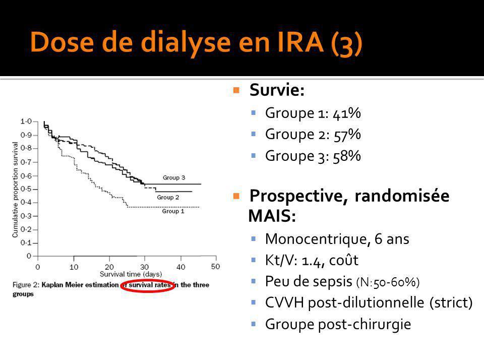 Survie: Groupe 1: 41% Groupe 2: 57% Groupe 3: 58% Prospective, randomisée MAIS: Monocentrique, 6 ans Kt/V: 1.4, coût Peu de sepsis (N:50-60%) CVVH pos