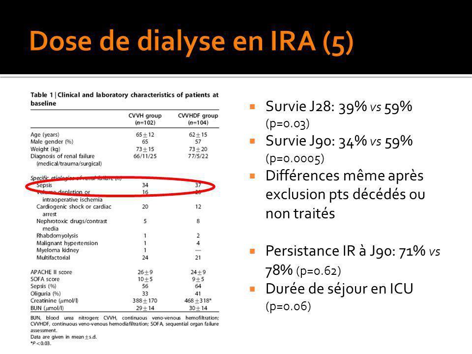 Survie J28: 39% vs 59% (p=0.03) Survie J90: 34% vs 59% (p=0.0005) Différences même après exclusion pts décédés ou non traités Persistance IR à J90: 71
