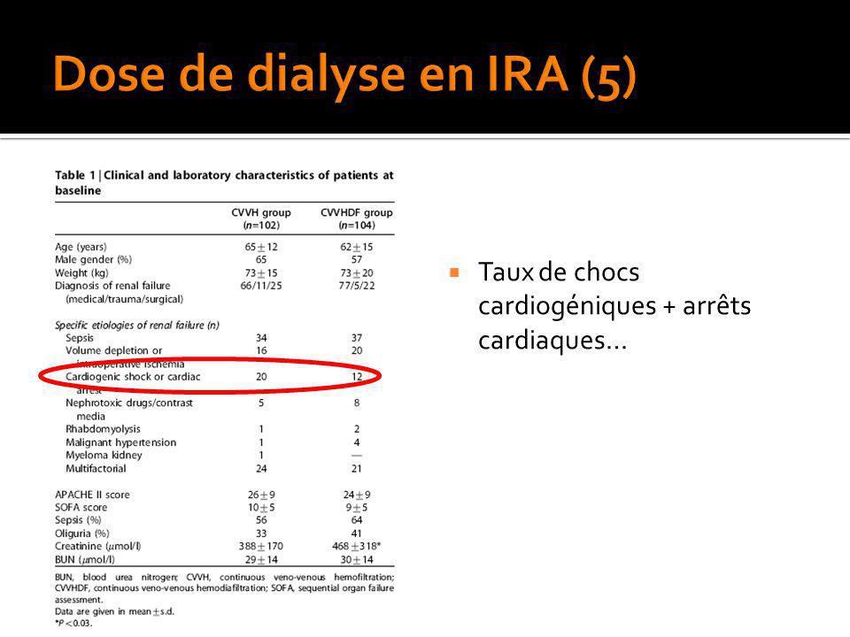 Taux de chocs cardiogéniques + arrêts cardiaques…