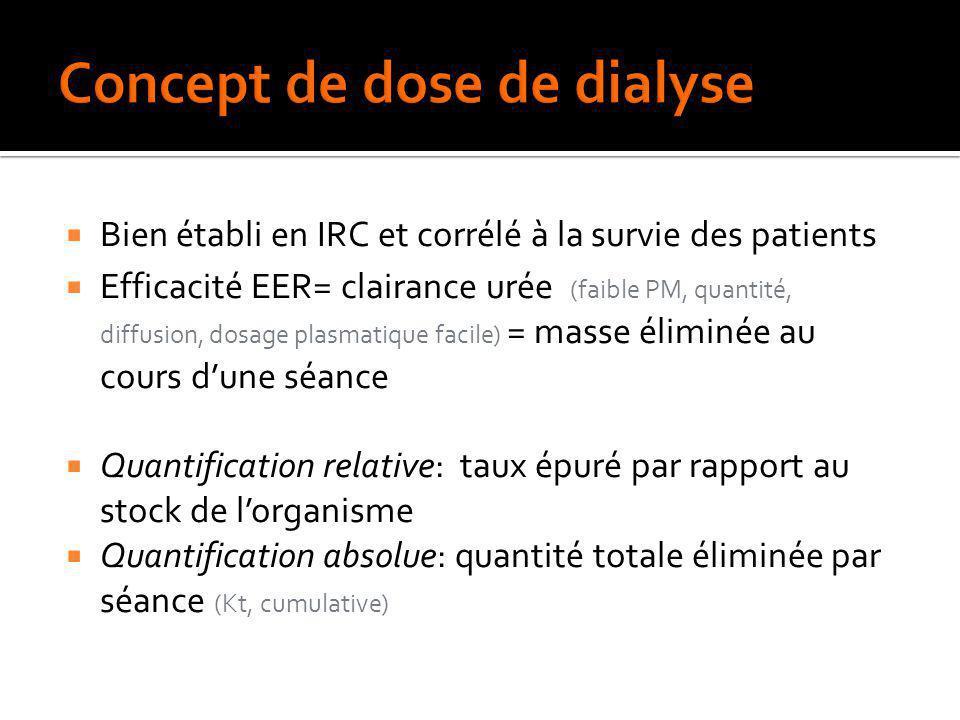 Bien établi en IRC et corrélé à la survie des patients Efficacité EER= clairance urée (faible PM, quantité, diffusion, dosage plasmatique facile) = ma