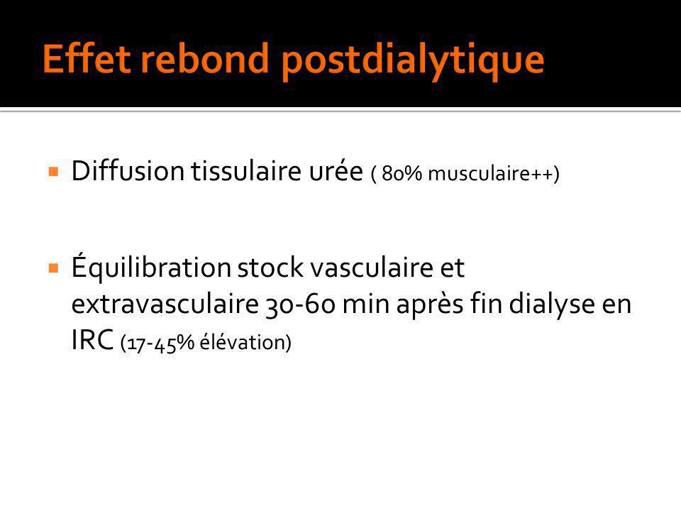 Diffusion tissulaire urée ( 80% musculaire++) Équilibration stock vasculaire et extravasculaire 30-60 min après fin dialyse en IRC (17-45% élévation)