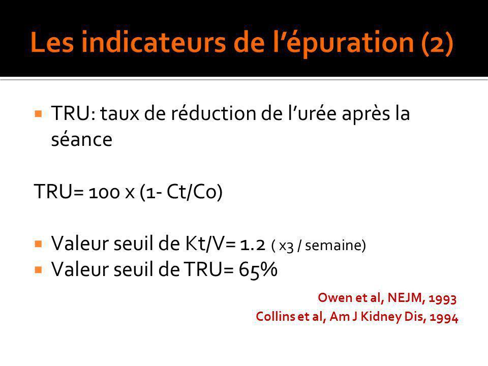 TRU: taux de réduction de lurée après la séance TRU= 100 x (1- Ct/Co) Valeur seuil de Kt/V= 1.2 ( x3 / semaine) Valeur seuil de TRU= 65% Owen et al, N