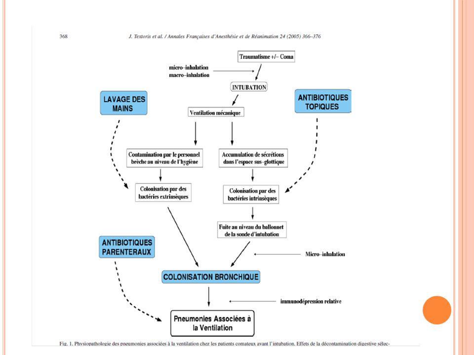 HISTORIQUE Dans les années 70: - Administration endotrachéale de gentamycine ¹ Diminution de la colonisation et des infections respiratoires, mais résistance à la genta - Adjonction de polymyxine B en aérosol Résultats comparables / Infections respiratoires à Pseudomonas: Apparition de résistances à la polymyxine Concept développé depuis 1984 dans les unités de réanimation ¹Klastersky J, Huysmans E, Weerts D, Hensgens C, Daneau D,.