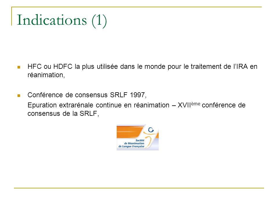 Indications (1) HFC ou HDFC la plus utilisée dans le monde pour le traitement de lIRA en réanimation, Conférence de consensus SRLF 1997, Epuration ext