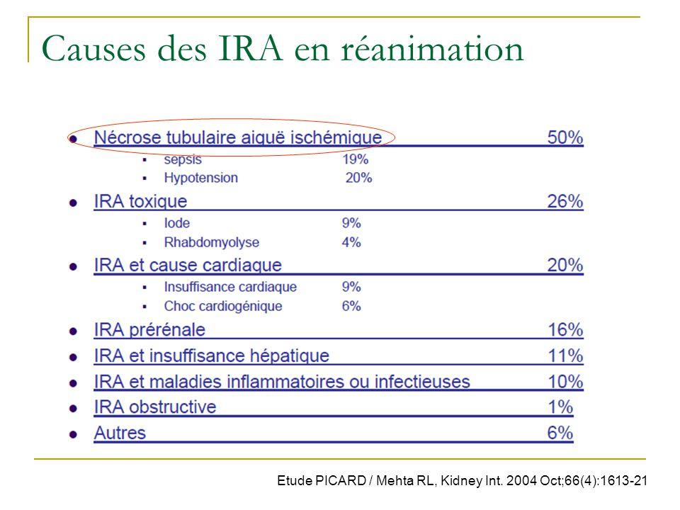 Causes des IRA en réanimation Etude PICARD / Mehta RL, Kidney Int. 2004 Oct;66(4):1613-21