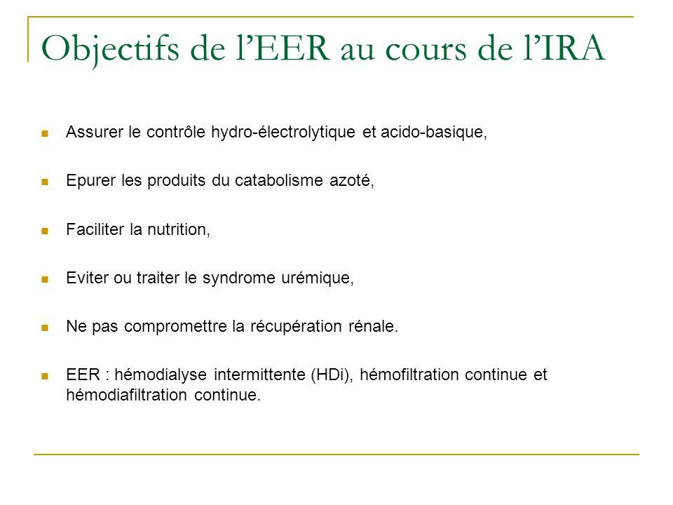Indications (4) EER conseillée lors de lassociation dau moins 2 de ces facteurs : - Anurie > 6 heures (< 50 ml en 12 h), - Oligurie < 200 ml/12 h (plus discutable), - Urée plasmatique > 28-30 mmol/L, 40-50 mmol/L pour CVVHDF, cinétique, - Créatinine plasmatique > 265 µmol/L, - Kaliémie > 6,5 mmol/L, - Œdème pulmonaire réfractaire aux diurétiques, - Acidose métabolique décompensée pH<7,10 (selon la cause), - Dysnatrémie ( 160 mmol/l), - Complication de lurémie (neurologique, péricardite), - Hyperthermie > 40 °C, - Surdosage dagents ultrafiltrables (produits de contraste, rhabdomyolyse, lithium ou salicylés).
