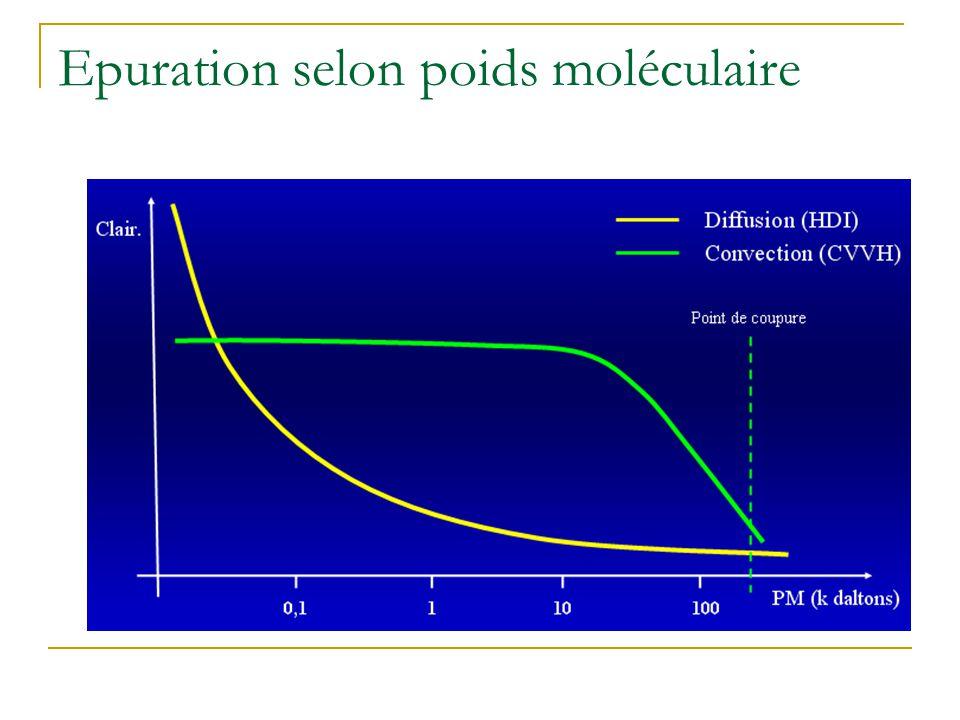 Hémodiafiltration Hémodiafiltration sans intérêt quand clairance > 30 ml/kg/h (transport diffusif inutile, hémofiltration isolée suffit).
