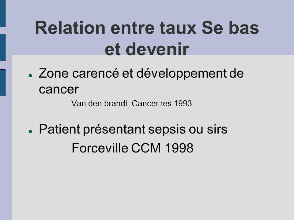 Relation entre taux Se bas et devenir Zone carencé et développement de cancer Van den brandt, Cancer res 1993 Patient présentant sepsis ou sirs Forceville CCM 1998
