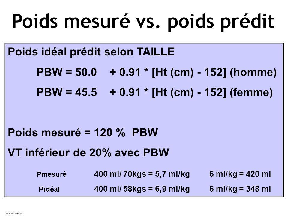 Poids idéal prédit selon TAILLE PBW = 50.0 + 0.91 * [Ht (cm) - 152] (homme) PBW = 45.5 + 0.91 * [Ht (cm) - 152] (femme) Poids mesuré = 120 % PBW VT inférieur de 20% avec PBW Pmesuré 400 ml/ 70kgs = 5,7 ml/kg6 ml/kg = 420 ml Pidéal 400 ml/ 58kgs = 6,9 ml/kg6 ml/kg = 348 ml Poids mesuré vs.