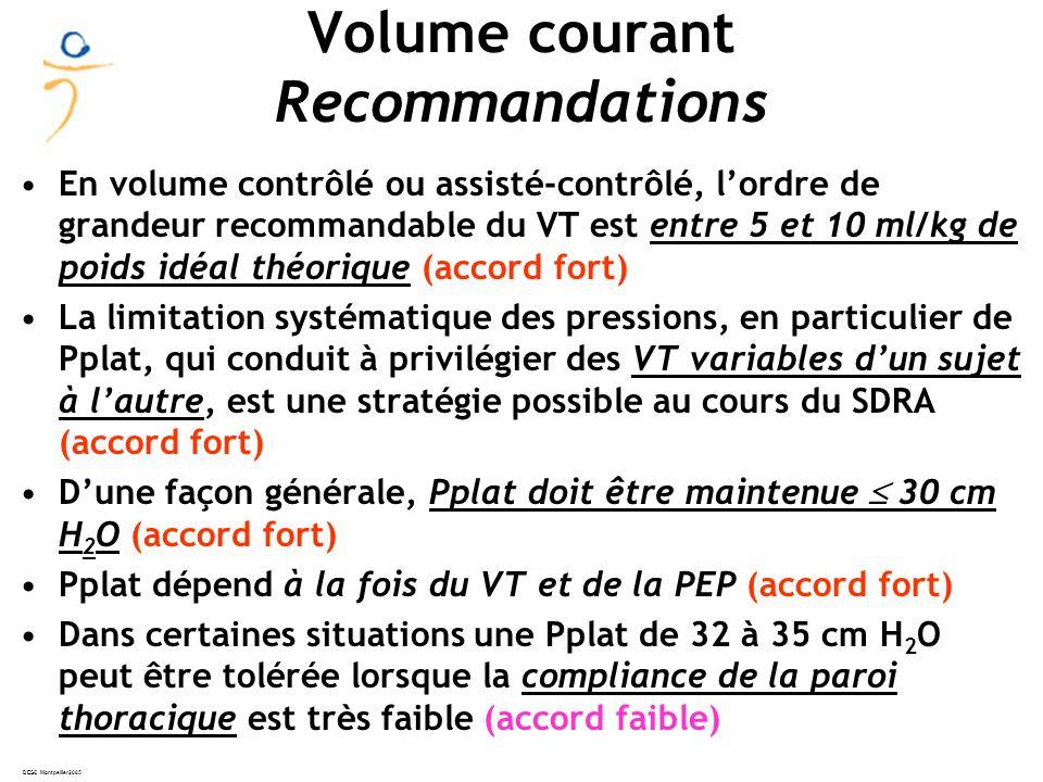 DESC Montpellier2005 Volume courant Recommandations En volume contrôlé ou assisté-contrôlé, lordre de grandeur recommandable du VT est entre 5 et 10 ml/kg de poids idéal théorique (accord fort) La limitation systématique des pressions, en particulier de Pplat, qui conduit à privilégier des VT variables dun sujet à lautre, est une stratégie possible au cours du SDRA (accord fort) Dune façon générale, Pplat doit être maintenue 30 cm H 2 O (accord fort) Pplat dépend à la fois du VT et de la PEP (accord fort) Dans certaines situations une Pplat de 32 à 35 cm H 2 O peut être tolérée lorsque la compliance de la paroi thoracique est très faible (accord faible)