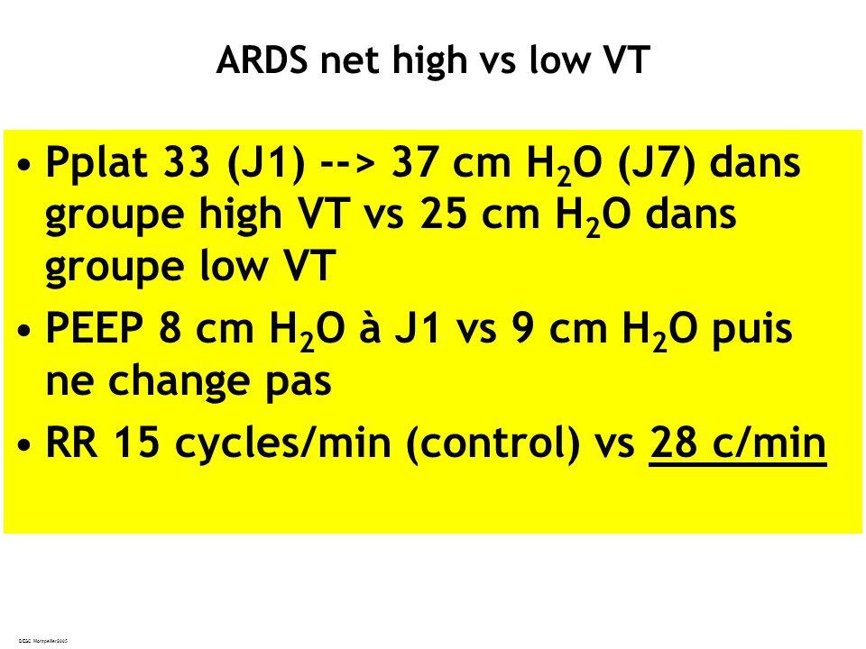DESC Montpellier2005 Pplat 33 (J1) --> 37 cm H 2 O (J7) dans groupe high VT vs 25 cm H 2 O dans groupe low VT PEEP 8 cm H 2 O à J1 vs 9 cm H 2 O puis ne change pas RR 15 cycles/min (control) vs 28 c/min ARDS net high vs low VT