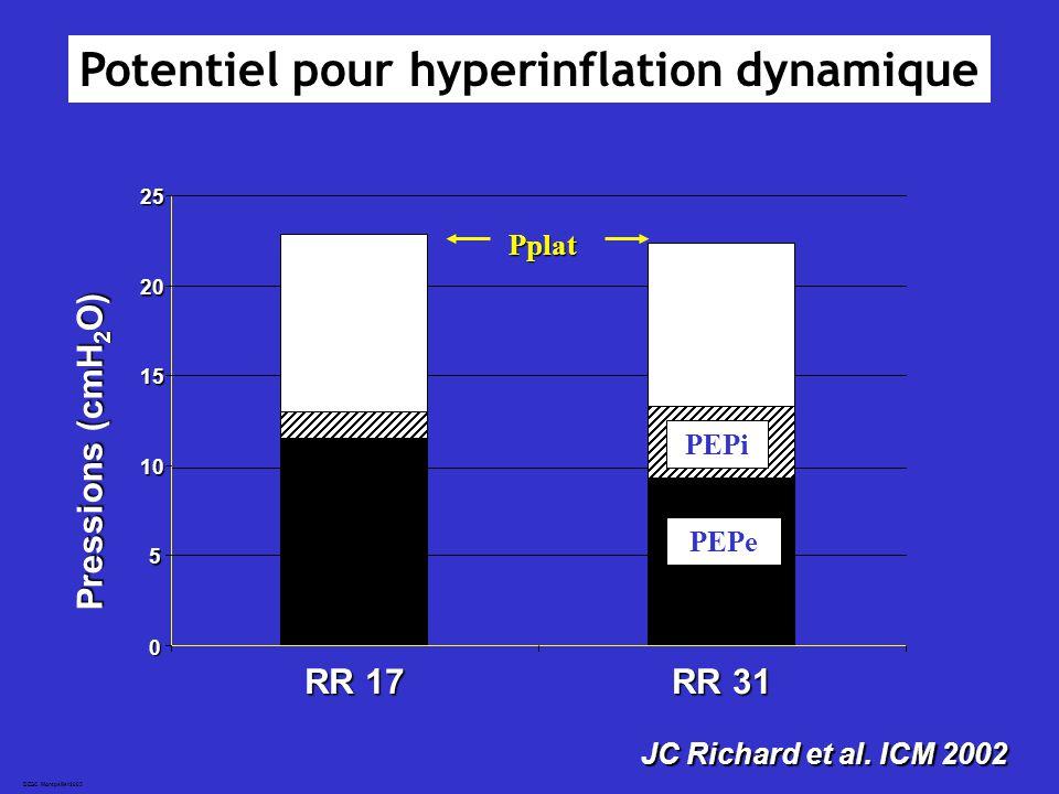 DESC Montpellier2005 0 5 10 15 20 25 RR 17 RR 31 Pressions (cmH 2 O) PEPi Pplat PEPe JC Richard et al.