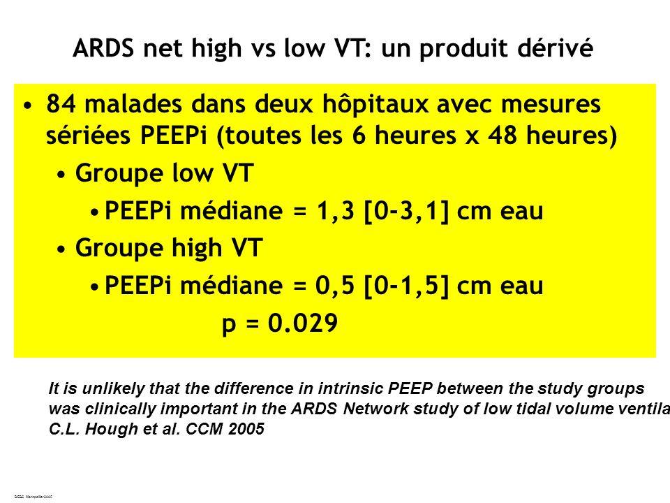 DESC Montpellier2005 84 malades dans deux hôpitaux avec mesures sériées PEEPi (toutes les 6 heures x 48 heures) Groupe low VT PEEPi médiane = 1,3 [0-3,1] cm eau Groupe high VT PEEPi médiane = 0,5 [0-1,5] cm eau p = 0.029 ARDS net high vs low VT: un produit dérivé It is unlikely that the difference in intrinsic PEEP between the study groups was clinically important in the ARDS Network study of low tidal volume ventilation C.L.