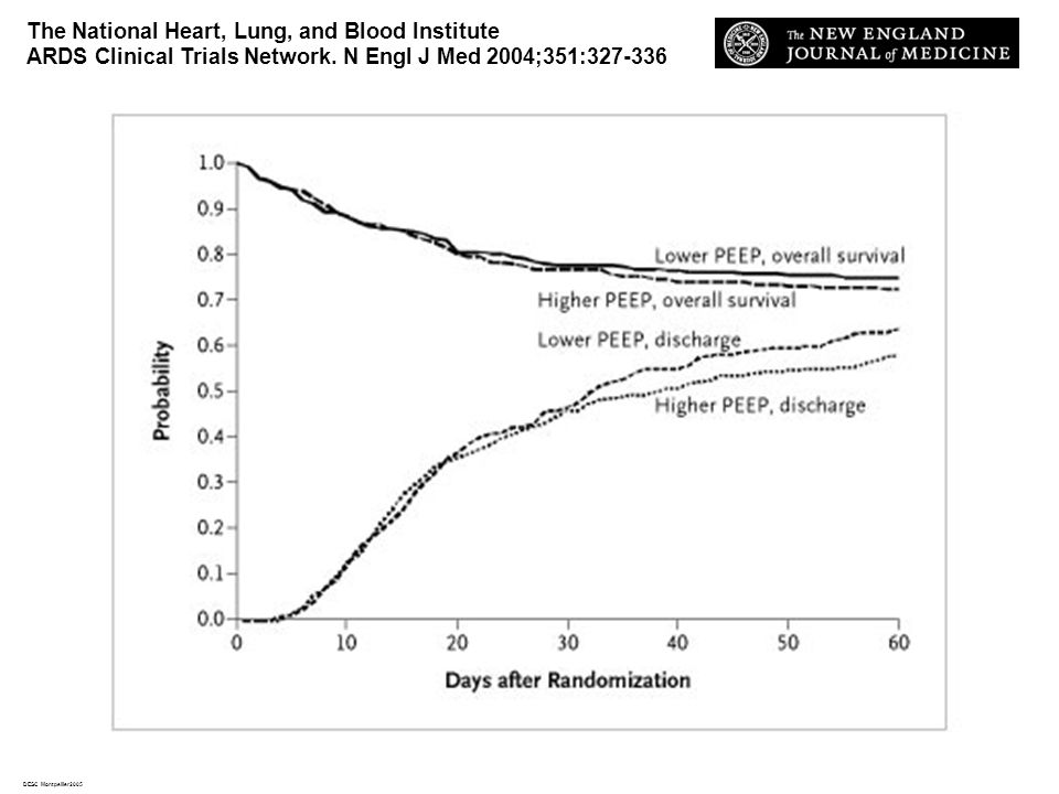 DESC Montpellier2005 The National Heart, Lung, and Blood Institute ARDS Clinical Trials Network. N Engl J Med 2004;351:327-336