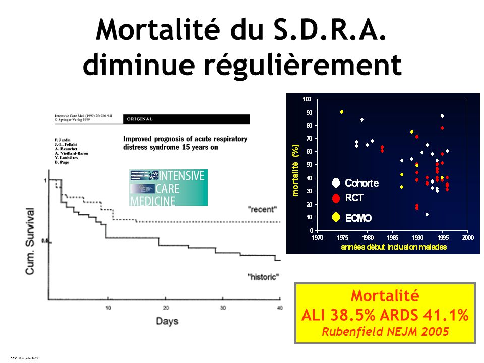 DESC Montpellier2005 Mortalité ALI 38.5% ARDS 41.1% Rubenfield NEJM 2005 Mortalité du S.D.R.A.