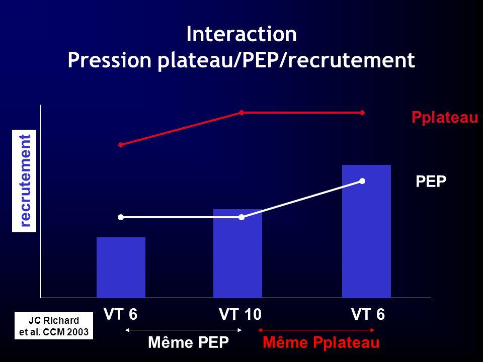 DESC Montpellier2005 Interaction Pression plateau/PEP/recrutement PEP Pplateau recrutement VT 6 VT 10 Même PEP Même Pplateau JC Richard et al.