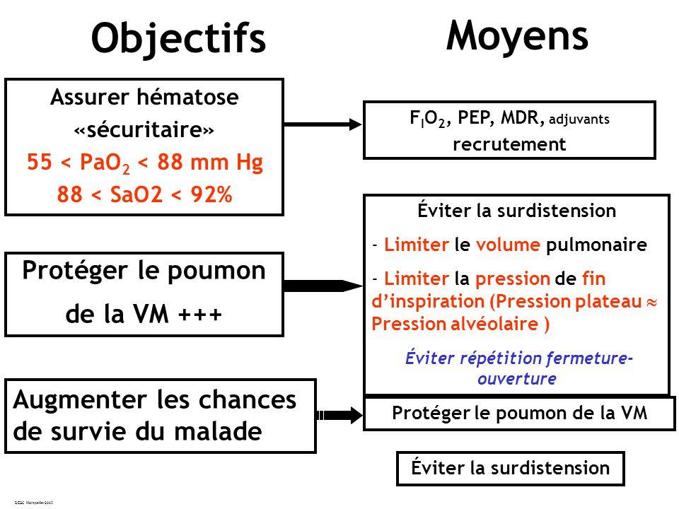 DESC Montpellier2005 Objectifs Assurer hématose «sécuritaire» 55 < PaO 2 < 88 mm Hg 88 < SaO2 < 92% Moyens Protéger le poumon de la VM +++ Augmenter les chances de survie du malade F I O 2, PEP, MDR, adjuvants recrutement Éviter la surdistension - Limiter le volume pulmonaire - Limiter la pression de fin dinspiration (Pression plateau Pression alvéolaire ) Éviter répétition fermeture- ouverture Protéger le poumon de la VM Éviter la surdistension