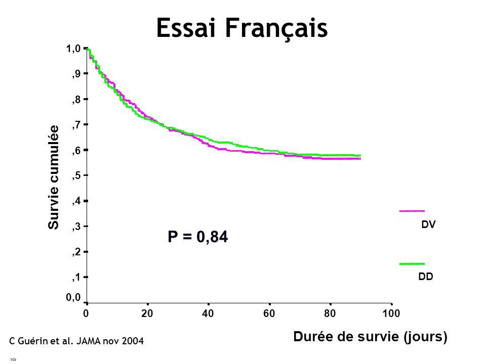 DESC Montpellier2005 Durée de survie (jours) 100806040200 Survie cumulée 1,0,9,8,7,6,5,4,3,2,1 0,0 DV DD P = 0,84 Essai Français C Guérin et al.