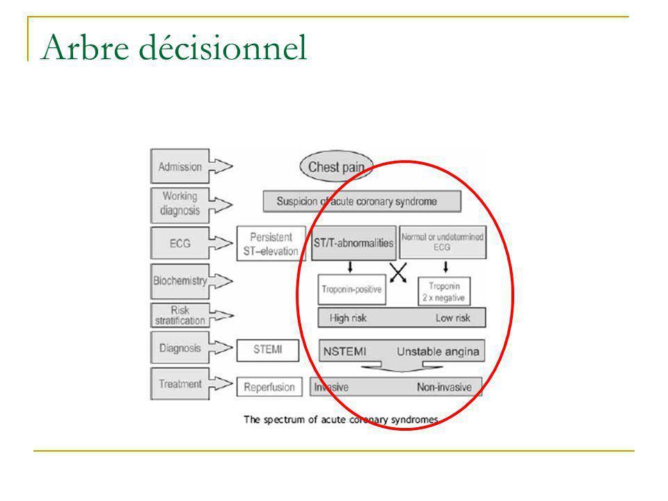 Arbre décisionnel