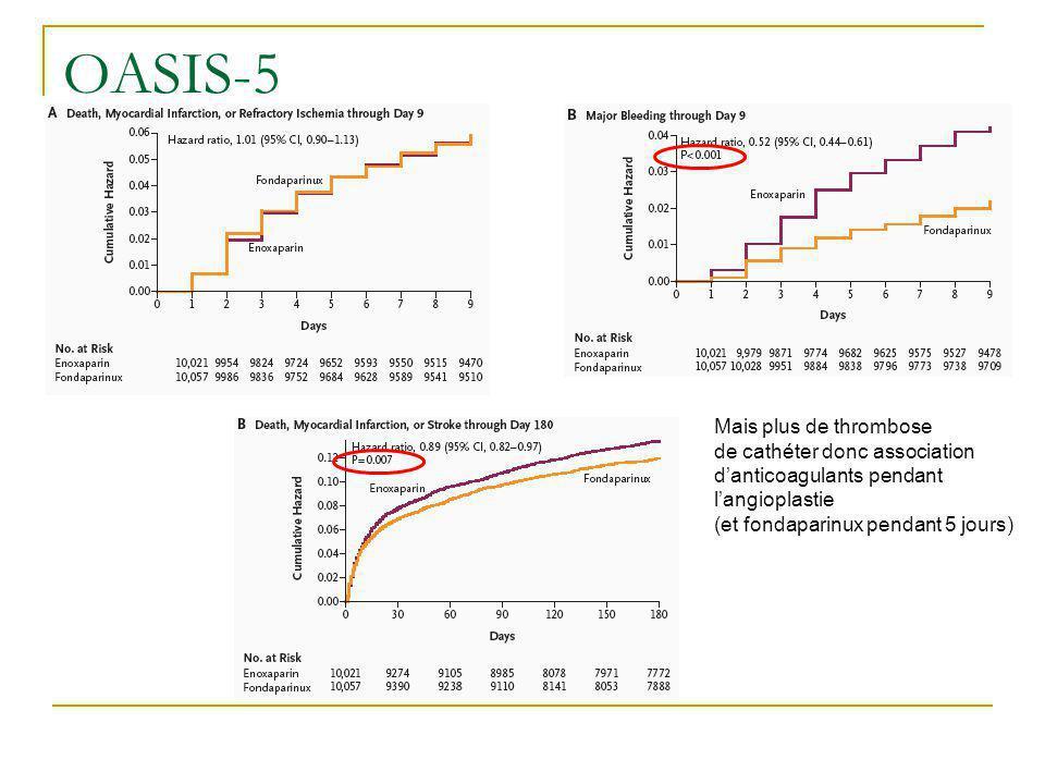 Mais plus de thrombose de cathéter donc association danticoagulants pendant langioplastie (et fondaparinux pendant 5 jours) OASIS-5