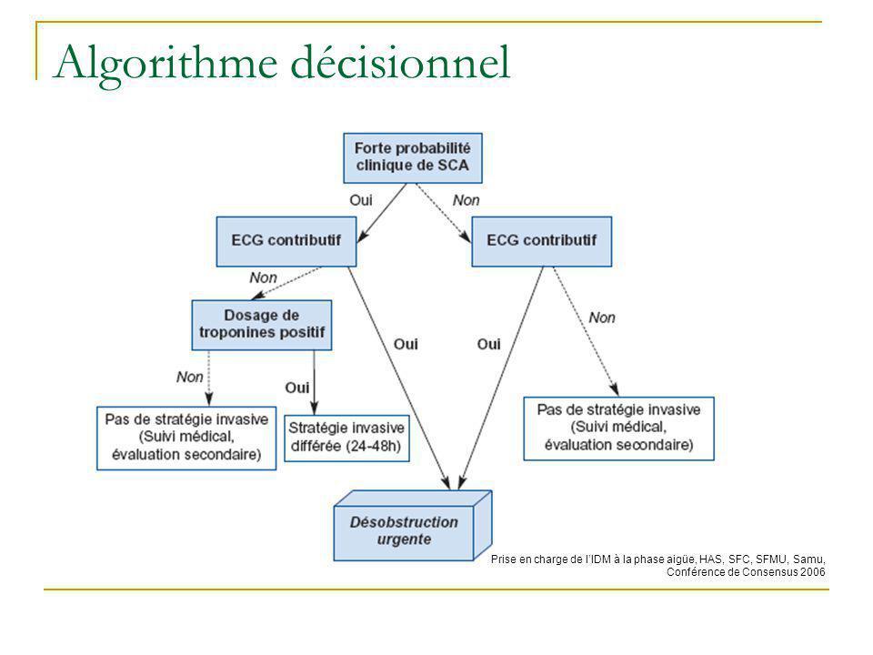 Traitements anti-ischémiques (1) Les β-bloquants : Réduction du RR dévolution vers SCA ST + de 13 %, Yusuf S, JAMA 1988.260/2259-63 Traitement recommandé (I-B) en labsence de contre- indication, Traitement oral pour FC entre 50 et 60 batt/min, Les dérivés nitrés : Pas dessai randomisé, Traitement oral ou IV (I-C).