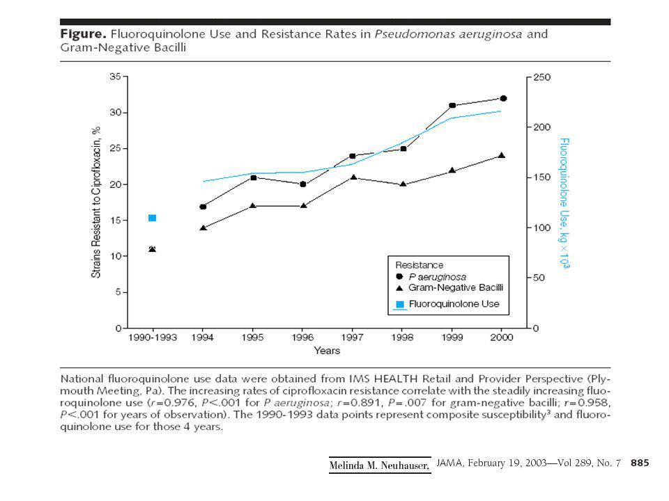 Pneumonies communautaires(1) Meehan & al; JAMA 1997;278;2080-84 Étude rétrospective multicentrique aux EU sur 14069 patients > 65 ans hospitalisés pour pneumonie.