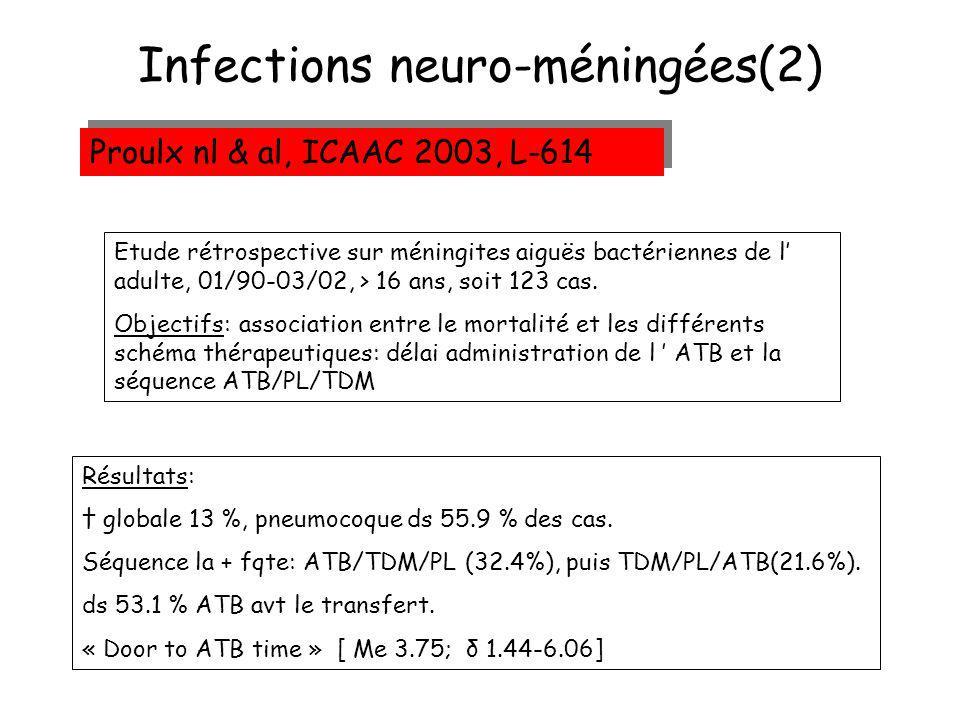 Infections neuro-méningées(2) Proulx nl & al, ICAAC 2003, L-614 Etude rétrospective sur méningites aiguës bactériennes de l adulte, 01/90-03/02, > 16 ans, soit 123 cas.