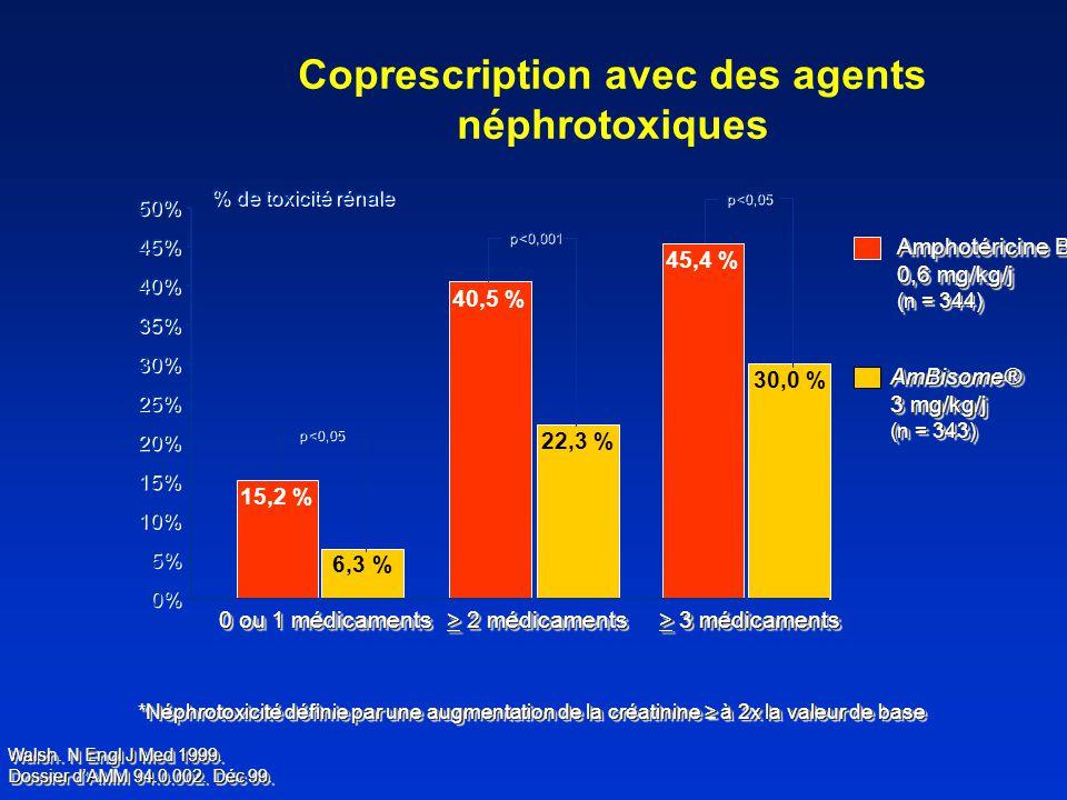 Coprescription avec des agents néphrotoxiques *Néphrotoxicité définie par une augmentation de la créatinine à 2x la valeur de base 15,2 % 40,5 % 45,4 % 6,3 % 30,0 % 22,3 % 0% 5% 10% 15% 20% 25% 30% 35% 40% 45% 50% 0 ou 1 médicaments > 2 médicaments > 3 médicaments % de toxicité rénale Amphotéricine B 0,6 mg/kg/j (n = 344) Amphotéricine B 0,6 mg/kg/j (n = 344) AmBisome® 3 mg/kg/j (n = 343) AmBisome® 3 mg/kg/j (n = 343) Walsh.