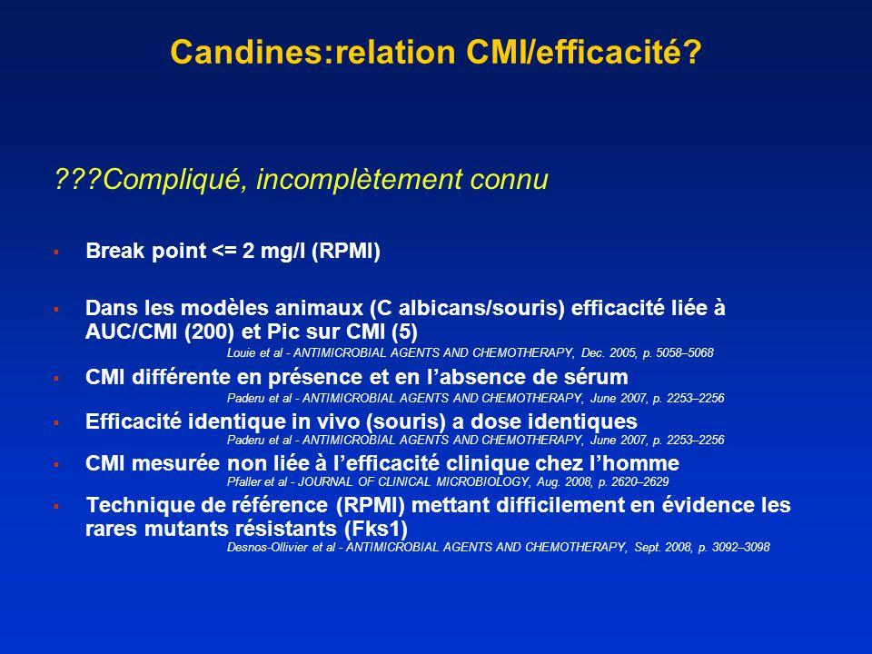 Candines:relation CMI/efficacité.