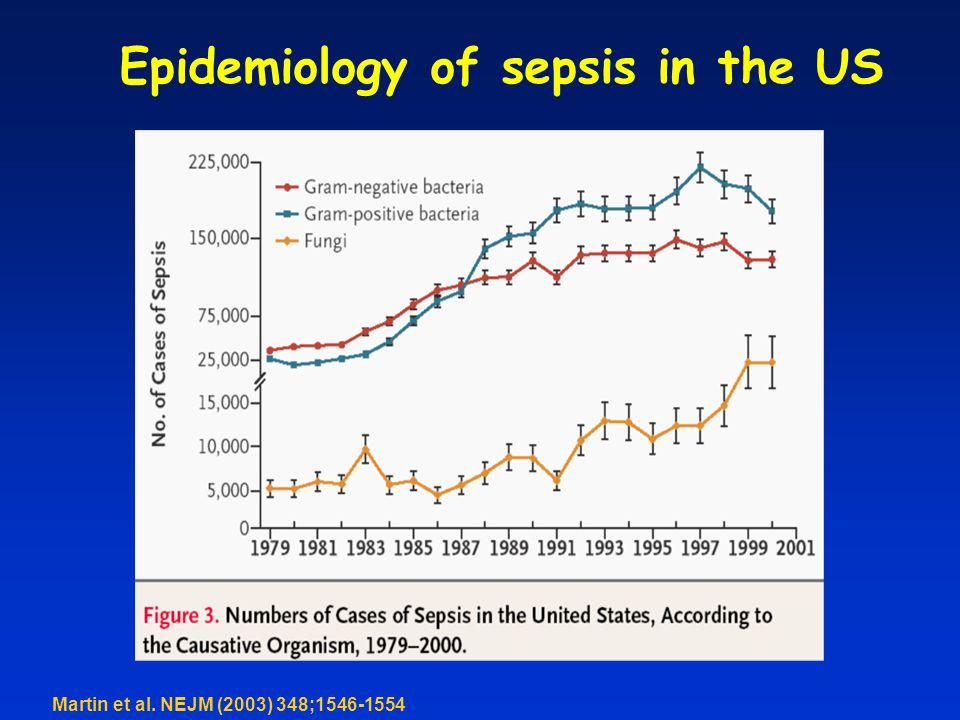 Epidemiology of sepsis in the US Martin et al. NEJM (2003) 348;1546-1554