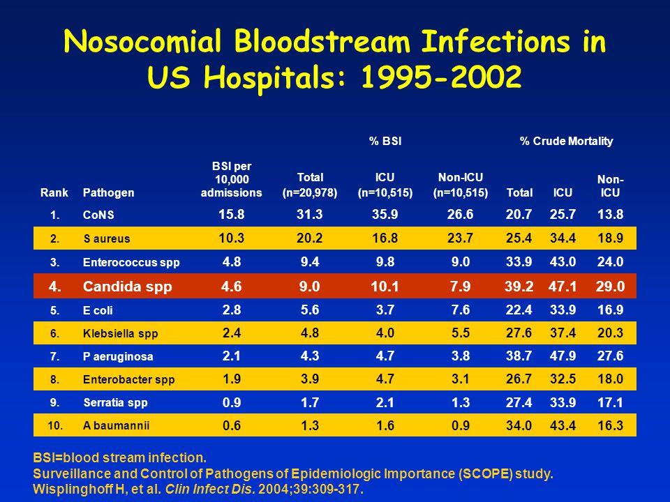 Nosocomial BSI in ICU Garrouste-Orgeas et al – Clin Infect Dis – 2006; 42:1118 OR=8.83